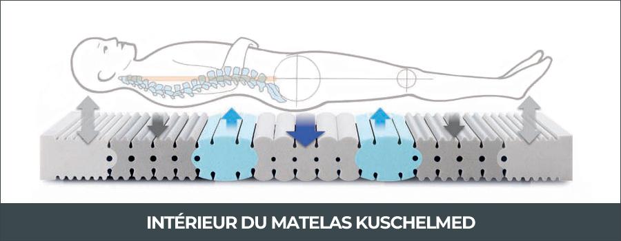 Interieur du matelas dispositif médical Kuschelmed