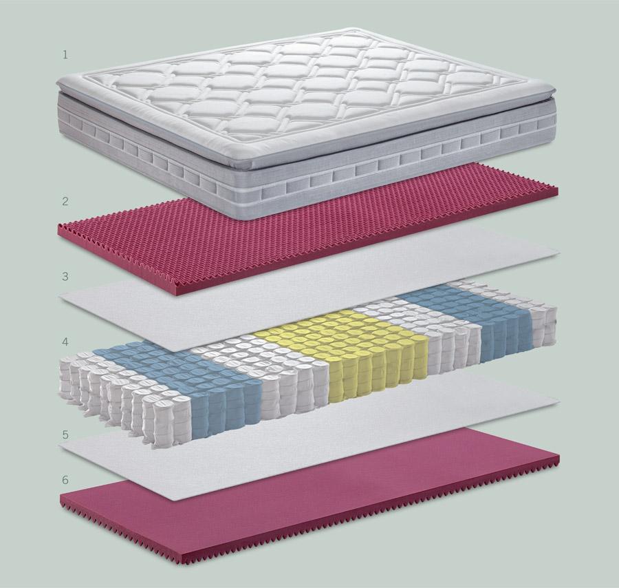Caratteristiche tecniche materasso Animo Pillow Top